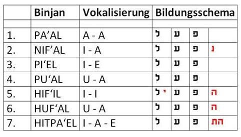 Binjanim-Tabelle